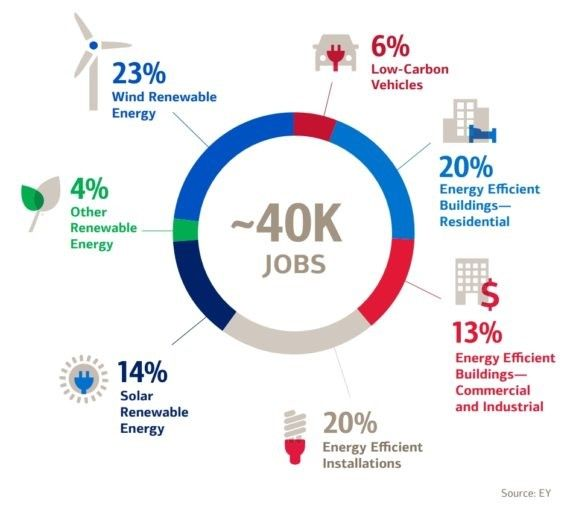 création emplois bank of america environnement
