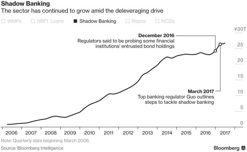 shadow banking bloomberg