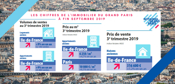 immobilier grand paris septembre 2019